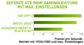 chart-gtx-980m-gaming-performance-de